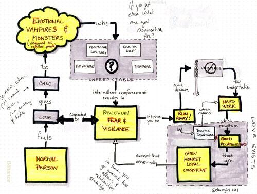 emotional vampire flow chart