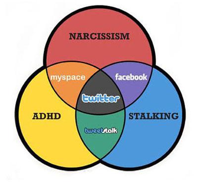 Social Media Platforms, Narcissists, Borderlines and Histrionics